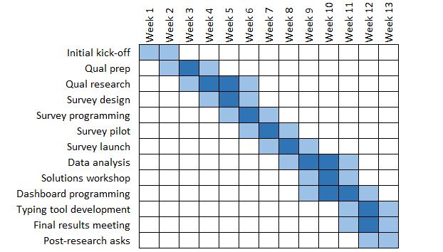 segmentation_timeline